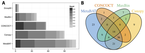 Binning performance on synthetic metagenomic assemblies.